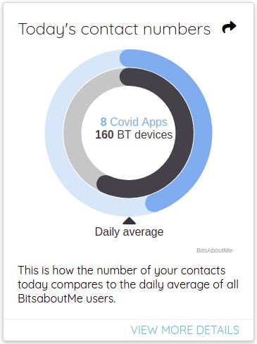 Anzahl täglicher Bluetooth-Kontakte im Vergleich zum Durchschnitt